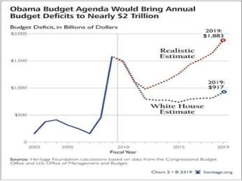 Deficits Proj